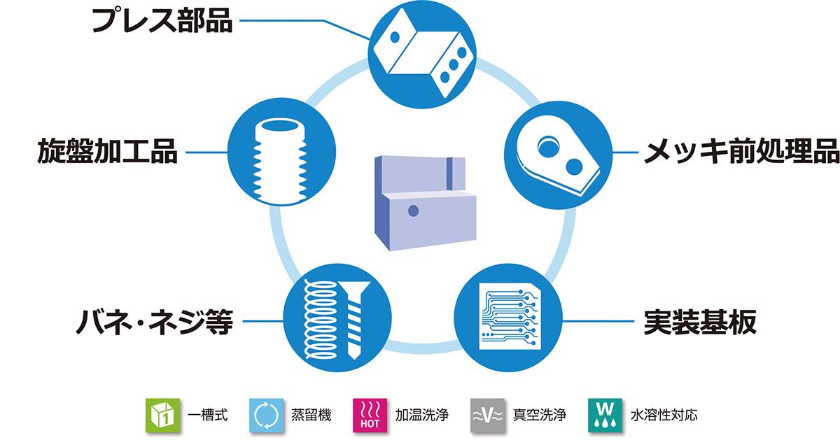 当キョウデンプレシジョンの洗浄機は幅広いラインナップにより多様な洗浄対象ワークに対し最適なご提案を致します。