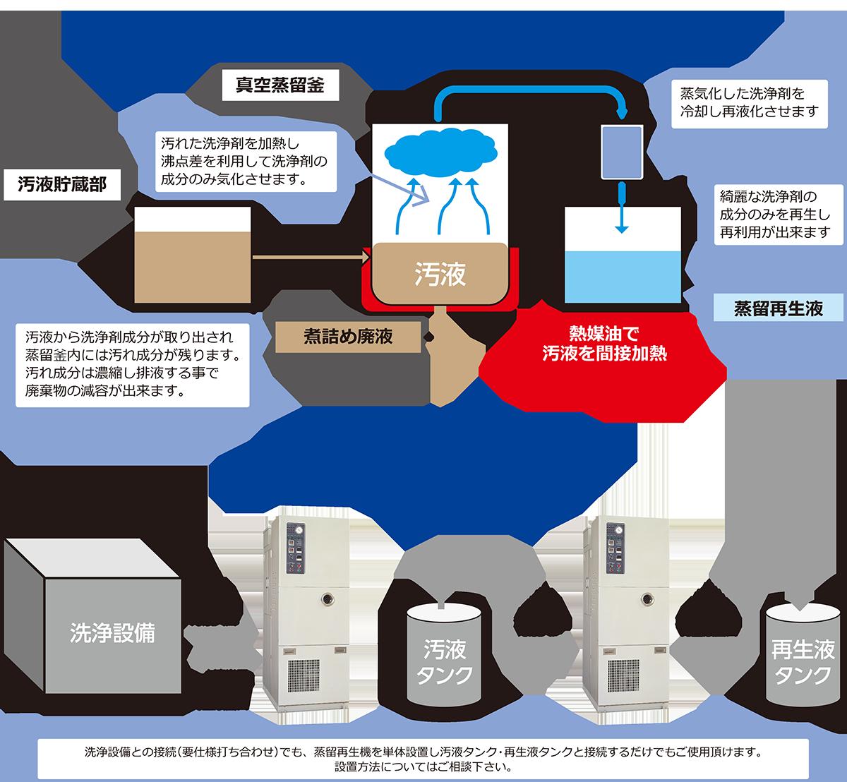 炭化水素系洗浄剤用蒸留再生機の仕組みをご紹介