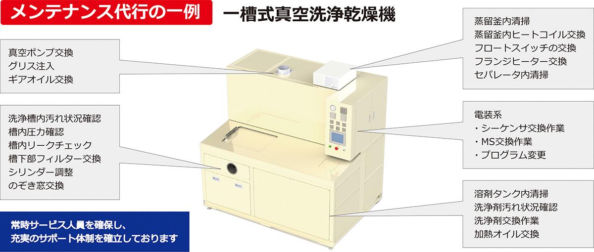 メンテナンス代行の一例 一槽式真空洗浄乾燥機